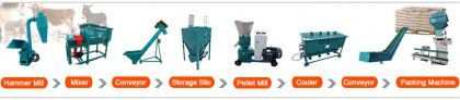 Buy Animal Feed Processing Machine