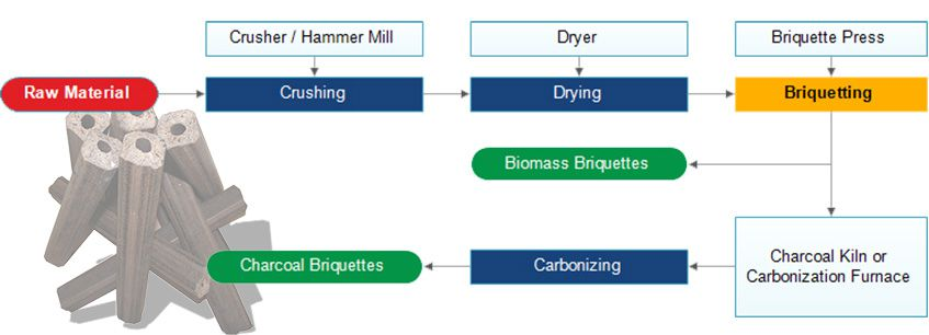 Manufacturing Process of Biomass Briquettes and Charcoal Briquettes