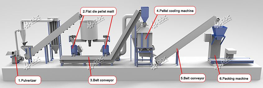 build your own pellet mill