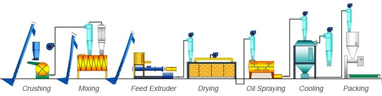 fish feed production process flow chart