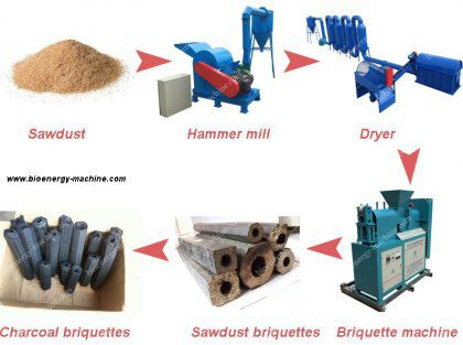 How to Make Charcoal Briquettes from Saw Dust