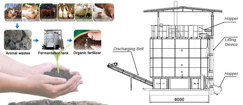 Structure of Manure Fermentation Tank